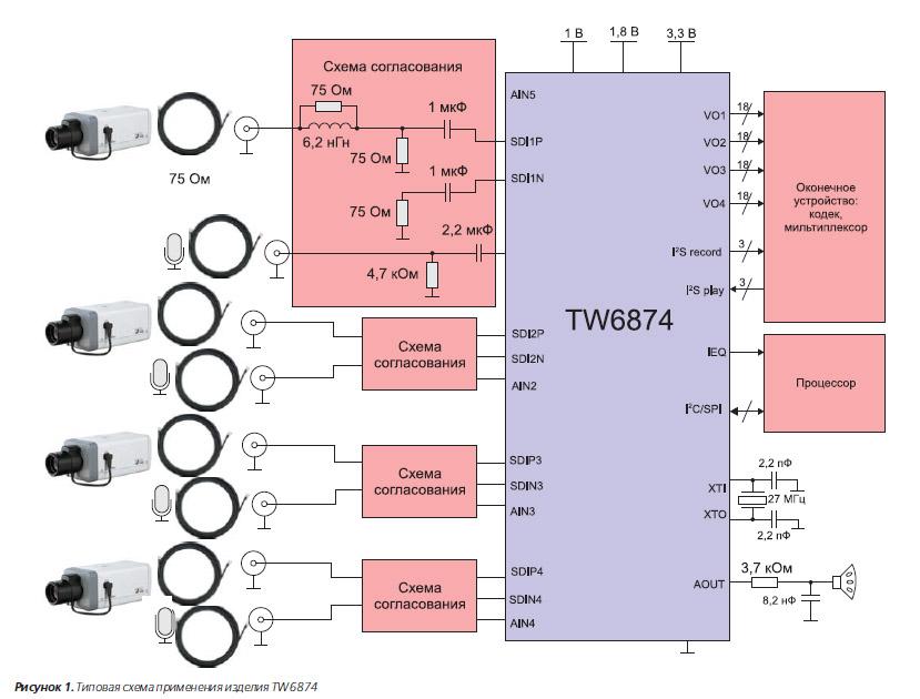 SDI-приёмник TW6874